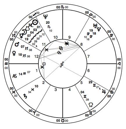 mitch_horowitz_horoscope